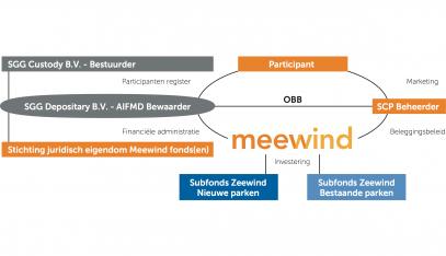 Splitsing subfonds Zeewind 1 – Verhouding en Intrinsieke waarde