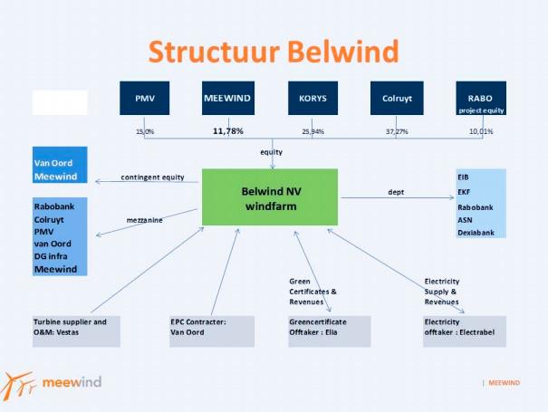 structuur-belwind